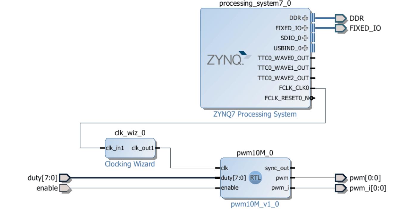 Diagram to test makesynthesis vivado 5