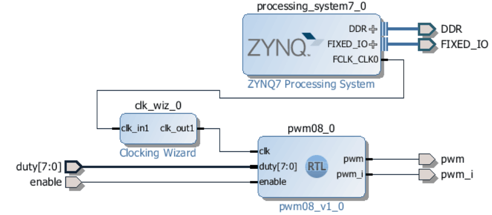 Pushing to the Limits of the ZYBO to create the fastest PWM possible