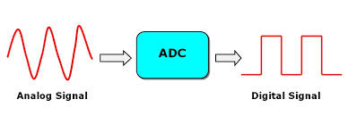Delta-sigma (ΔΣ) and SAR as standar ADC converter in microcontrollers