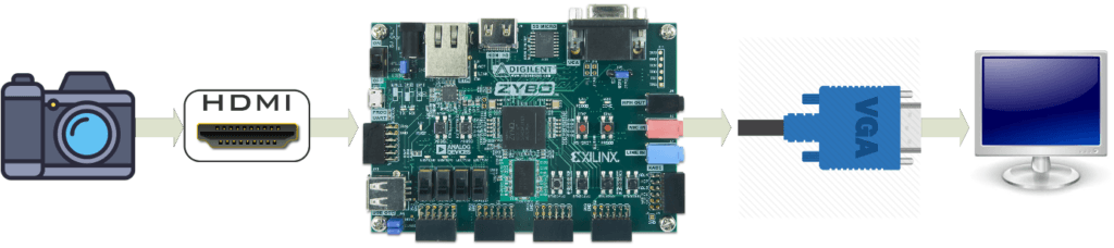 Video Processing on the FPGA of a Zybo using VHDL