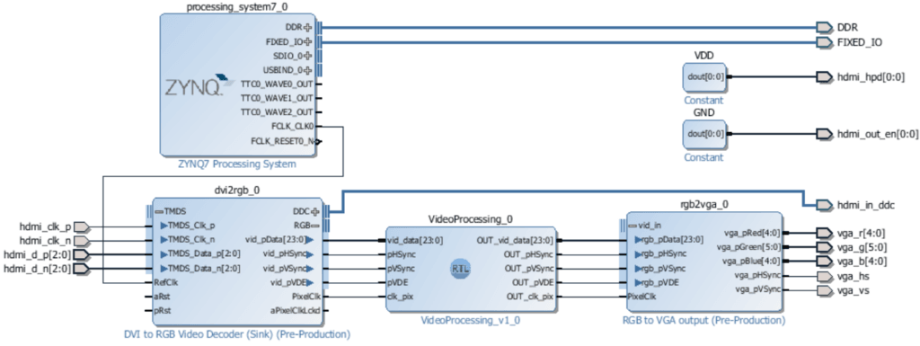 Video Processing on the FPGA of a Zybo using VHDL - Mis