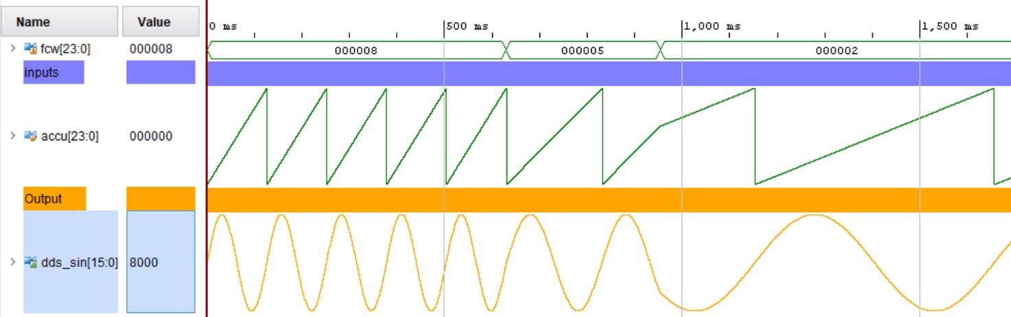FPGA Sinus wave generation with Verilog using Vivado - Mis