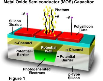 Image result for mos capacitor