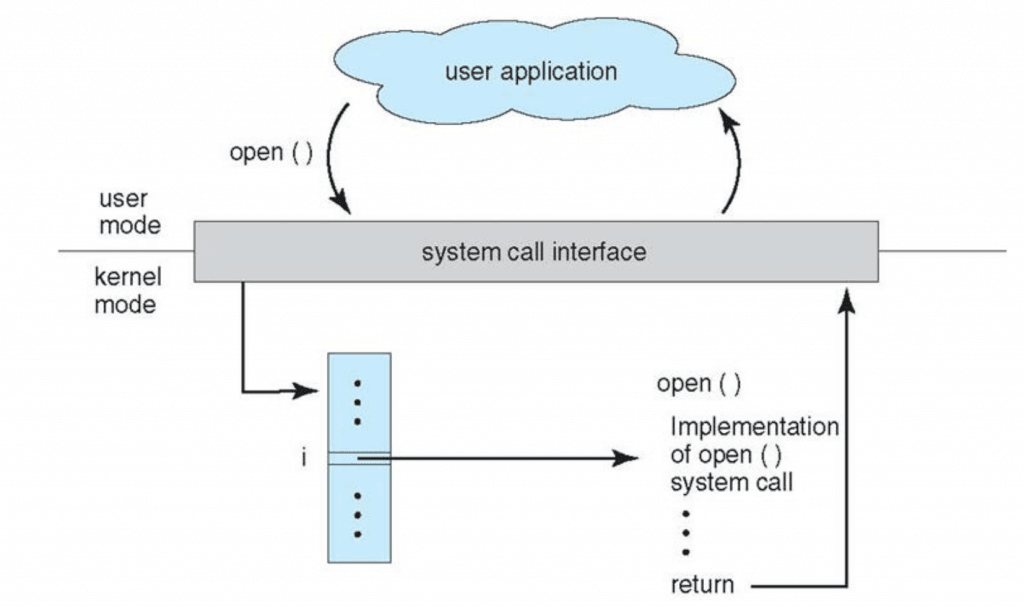 Difference between running a Bare Metal vs. Embedded Linux applications