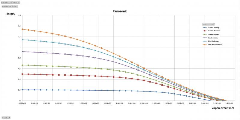 Panasonic I V curve